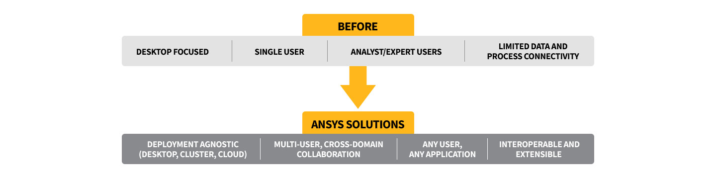 ANSYS solutions enable next-generation digital product development